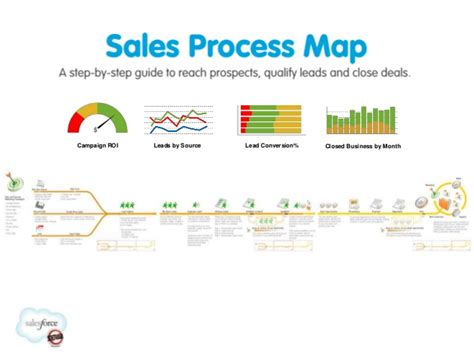 b2b sales process flowchart b2b sales process flowchart www pixshark images