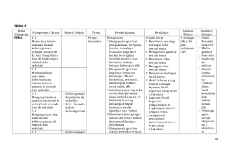 silabus kelas 1 tematik kurikulum 2013 untuk sd mi