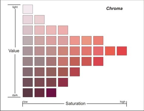 chroma color color terminology in specifying a nameplate