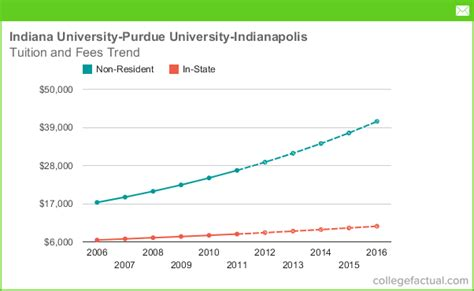 Mba Tution And Fees Iupui by Tuition Fees At Indiana Purdue