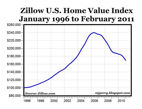 carpe diem zillow home value data now available for feb