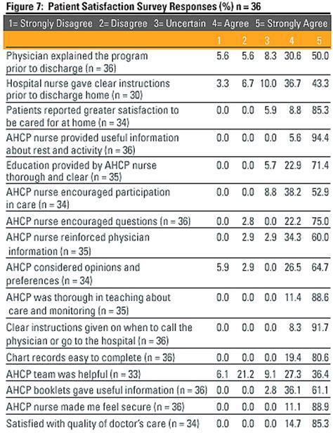 program evaluation of hospital based antenatal home care