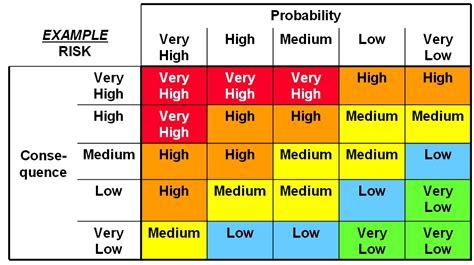 Risk Assessment Archives Rmf For Dod It Nist Risk Acceptance Template
