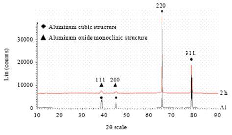 xrd pattern of aluminium oxide a novel process to produce nano porous aluminum oxide