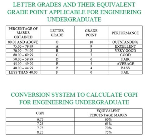 Credit Equivalent Amount Formula Cgpa To Percentage Conversion Crazyengineers