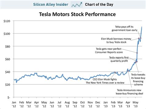Tesla Motors Stock Ticker Symbol Tesla Stock Quote Stunning Why The Tesla Stock Quote Is Up