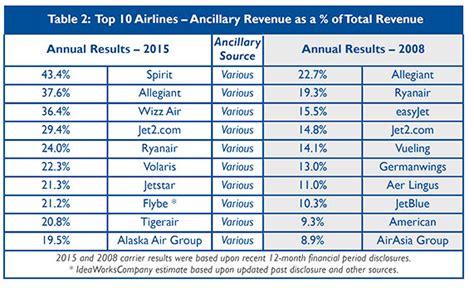 airasia unaccompanied minor 40 5bn ancillary revenue across total of 67 airlines