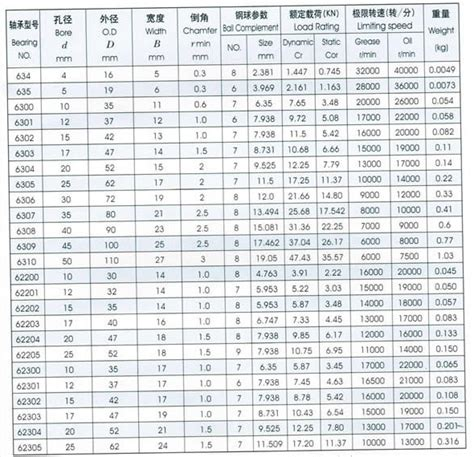 6308 Zz Ntn 6308zz Ntn Bearing chrome material chrome steel bearing 6308 zz c3 buy