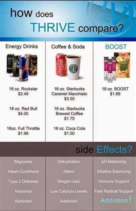 best 25 thrive products ideas on pinterest level thrive 25 best ideas about thrive by level on pinterest level