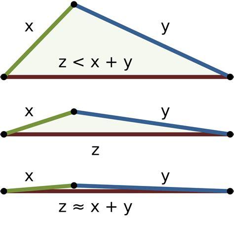 The Triangle triangle inequality