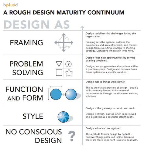 design problems that need solving design maturity continuum boolawee
