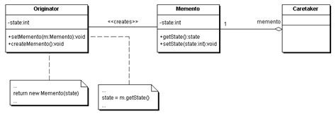memento pattern java exle design patterns mylcat s techblog