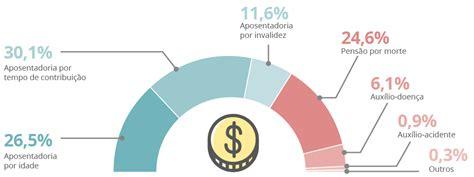teto de aposentadoria no brasil 2016 o dinheiro da previd 234 ncia cap 237 tulo 1 blog dos aposentados