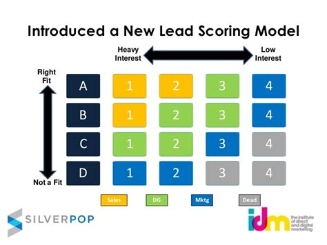 How To Use Lead Scoring Model To Transfer Leads To Customers Lead Scoring Model Template