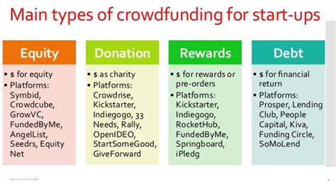 Mba Crowdfunding by Masterclass On Crowdfunding As A Way To Boost Start Ups 30