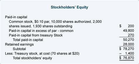 equity section of the balance sheet stockholders equity section of balance sheet www