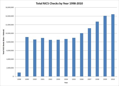 10 Year Background Checks - some statistics about nics background checks for firearms