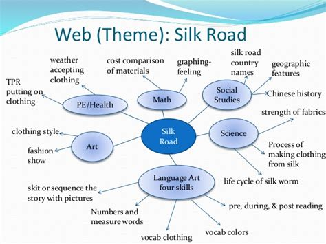 theme definition web effective teaching of chinese through cross curricular
