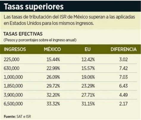 cual es el porcentaje de isr en mexico 2016 all comments on le dicen sus verdades a eugenio derbez