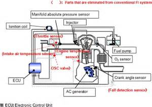 Fuel System Motorcycle Denso Develops A New Low Cost Fuel Injection System For