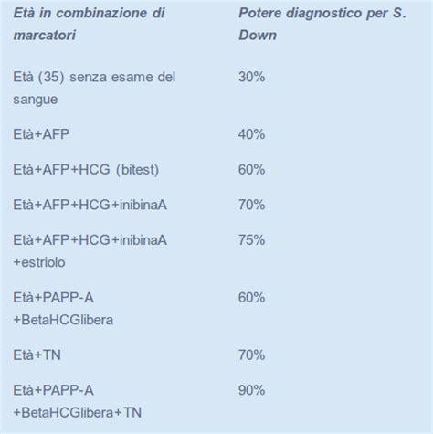 reuma test valori di riferimento beta hcg and pregnancy dating