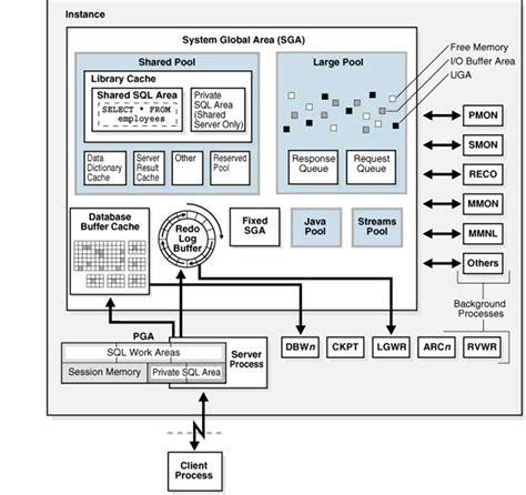 oracle server architecture diagram oracle memory architecture fadim baylak