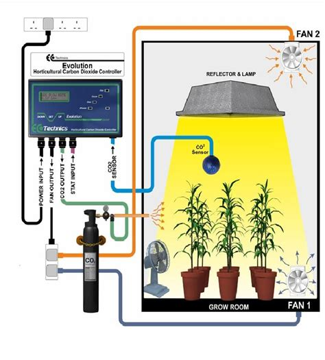 co2 for grow room images ecotechnics evolution carbon dioxide co2 controller kit grow room carbon