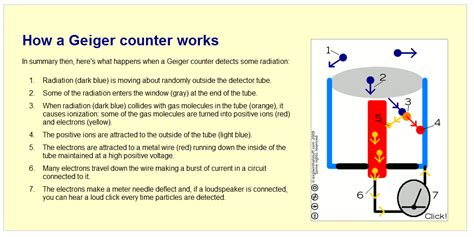 geiger counter diagram diagram of a nuclear diagram free engine image for user