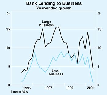 patterns of business creation survival and growth evidence from africa rba bulletin february 2002 recent developments in small