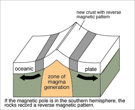 pattern of magnetic polarity reversal sea floor spreading