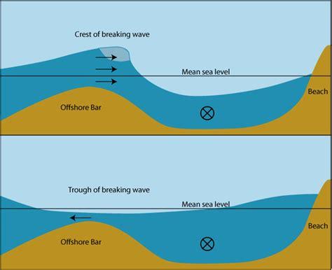 erosion diagram erosion diagram www pixshark images