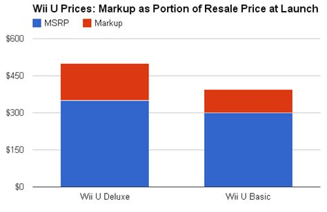 how much is the wii u console wii u consoles resell for a higher price but not a much as