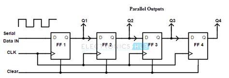 types of shift resistors shift registers types applications