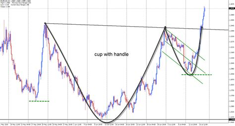 scan for cup and handle pattern cup and handle ace gazette
