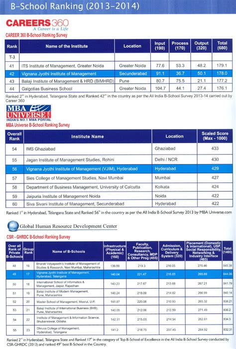 Mba Universe Ranking by Accreditations Rankings Vignana Jyothi Institute Of