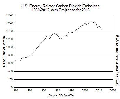 data highlights 41: u.s. carbon dioxide emissions down