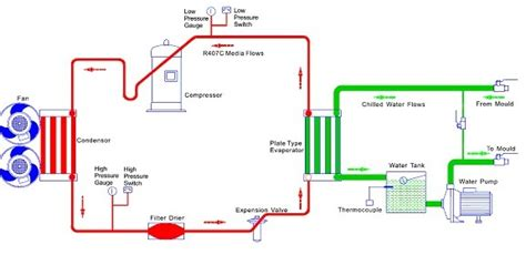 chiller unit diagram water chiller piping schematic diagram water get free