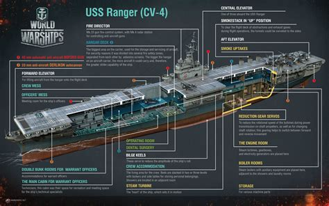 Cutaway infographic of USS Ranger (CV 4) produced for World of Warships [3750x2344] : WarshipPorn