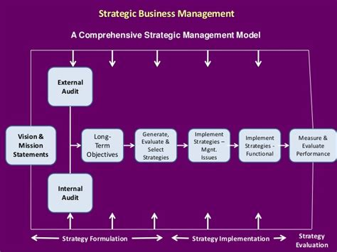 Management Strategic 6 advanced strategic management
