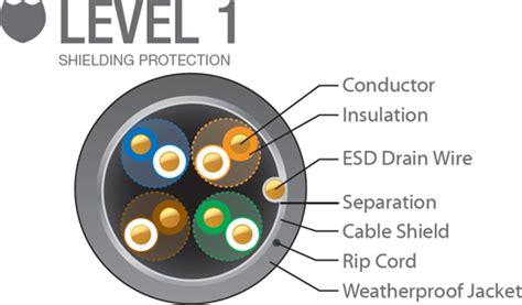 Ubiquiti Tc Carrier Lev 2 Outdoor Shielded Cat 5e Ethernet Cable Lv 2 ubiquiti toughcable pro
