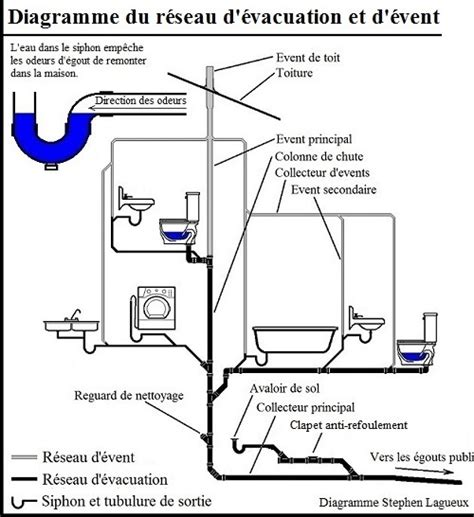 odeur d 礬gout dans la raccordement eaux usees et wc maison design apsip