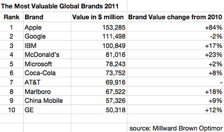 Which Are The Most Valuable Global Brands In 2018 News Industry 982327 by Study Shows Apple Tops The World S Most Valued Brand Mikeshouts