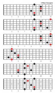 Major arpeggio chord tones and intervals for full fretboard