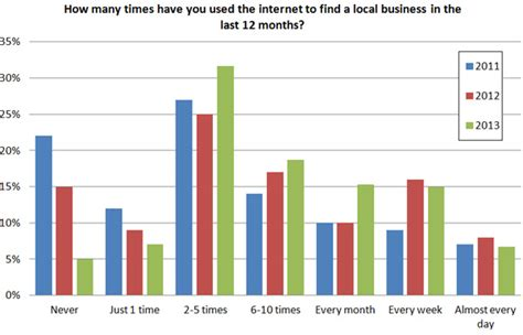 How Many Search For Businesses Local Search Survey Brightlocal Local Consumer Reviews Survey 2013