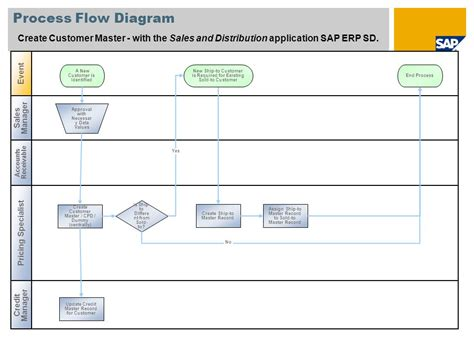 create a process flow process flow diagram best practices wiring diagram with