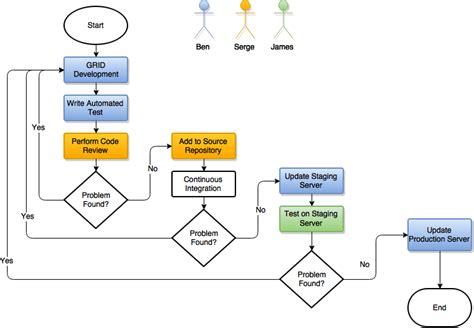release management workflow diagram grid release management 187 gaia resources