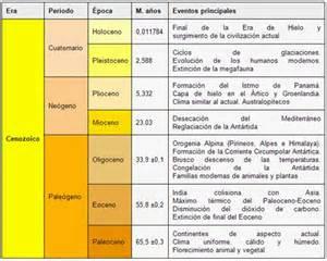 Q Calendario Usamos En La Actualidad Dialogo Entre Masones La Antiguedad De La Tierra V