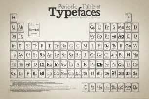 what s with all the periodic tables 187 chemistry blog