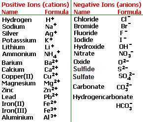 salt l negative ions reactions of hydrochloric sulfuric nitric acids with