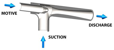 what is eductor jet fox venturi products
